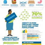 Obesity: A Disease that Doesn't Discriminate Infographic