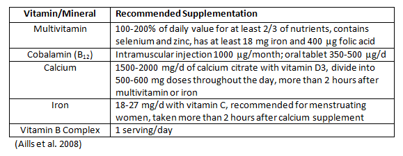 Recommended-Supplementation