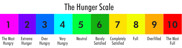 hunger scale 2