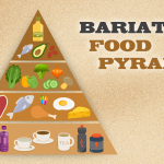 The Bariatric Food Pyramid for WLS Patients
