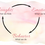 Find Out How Your Thoughts and Emotions Lead to Eating