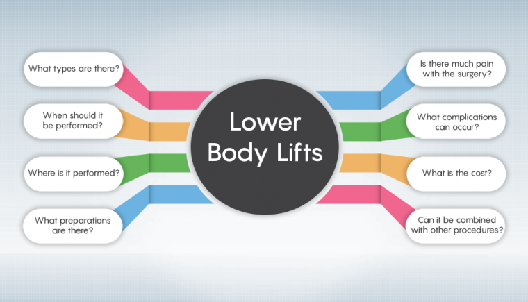 Details for Lower Body Lifts