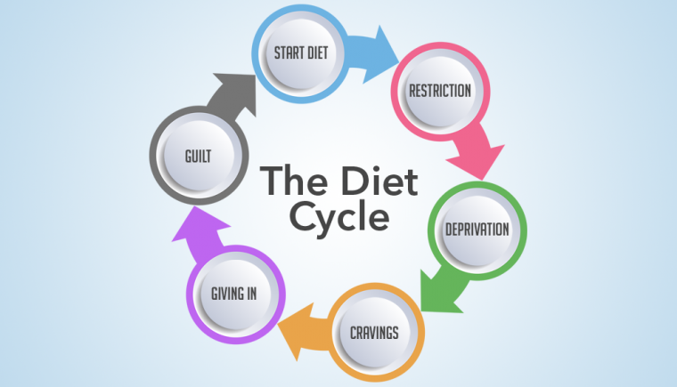 Cycle of Diets 2
