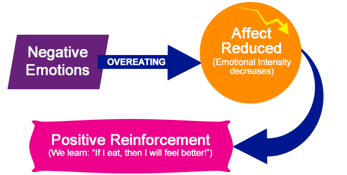 emotional eating chain