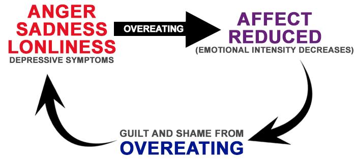 emotional eating hunger circle
