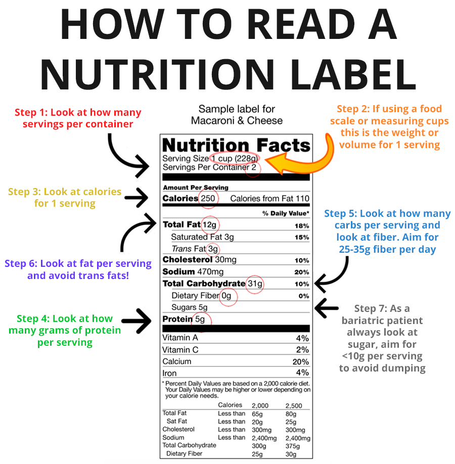 Read a Nutrition Label