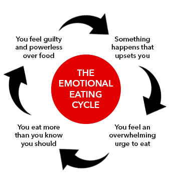 difficult emotions without food